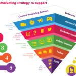content-marketing-strategy-to-support-the-buying-cycle