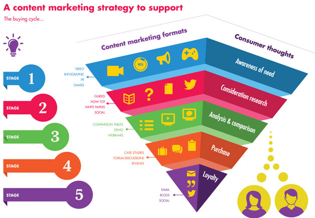 How To Build A Digital Marketing Plan / Road-Map / Strategy